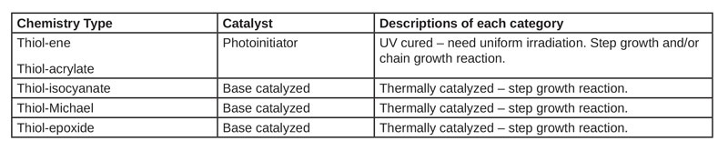 Chemistries and initiator types utilized to build a polymeric materials library
