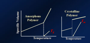 temperature-polymer
