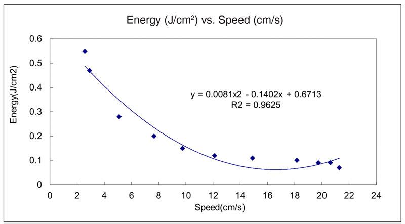 uv-energy-correlation