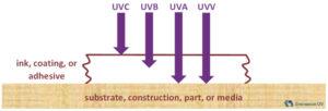 uv-wavelength