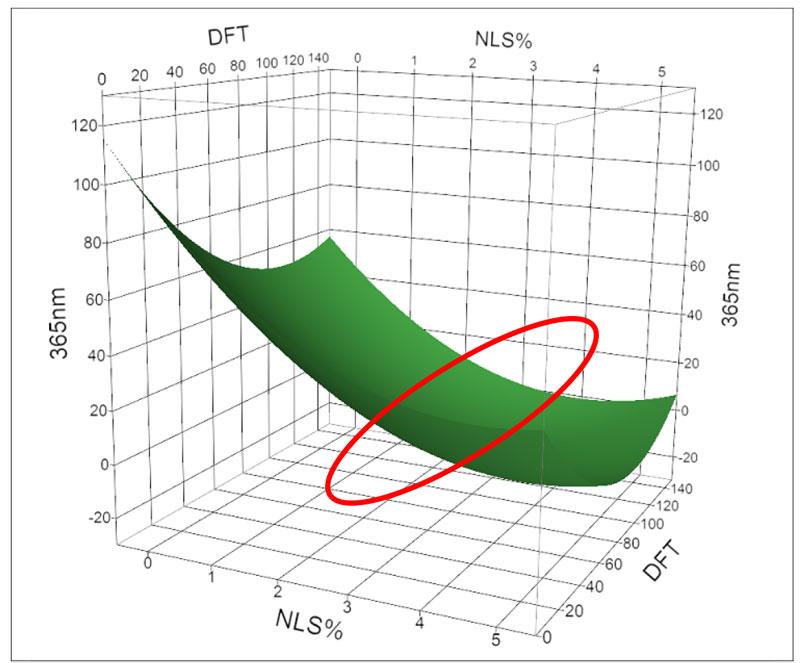 waterborne-coatings-figure7