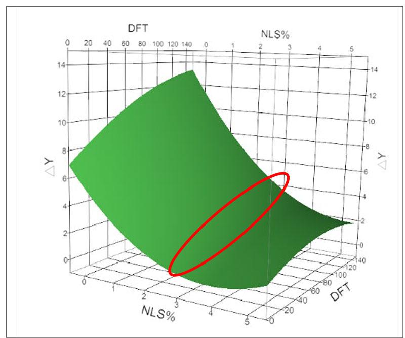 waterborne-coatings-figure9