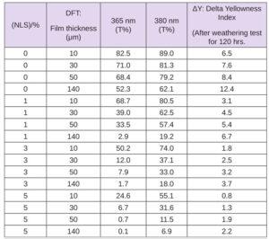waterborne-coatings-table6