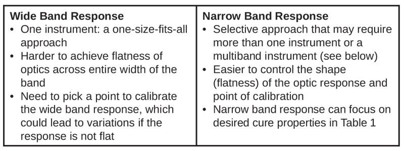 wide-narrow-band-response
